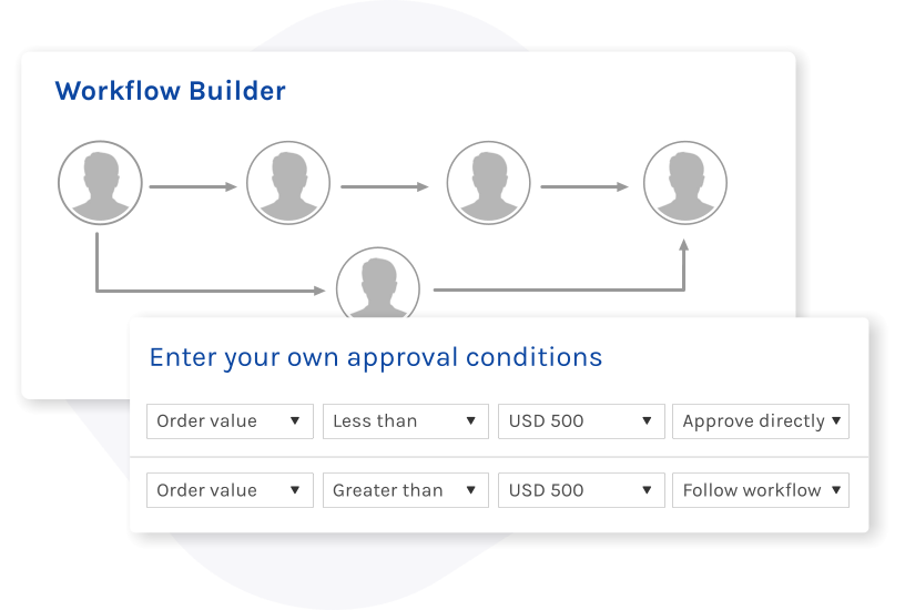 Proqura procurement approval workflows