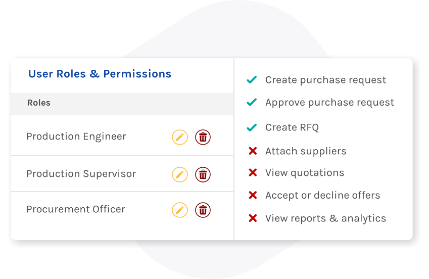 Proqura user roles and permissions